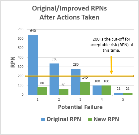 FMEA Executive Summary Original and New RPN Graph