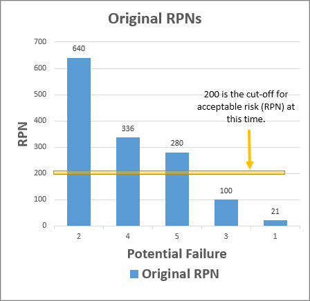 FMEA Executive Summary RPN Graph