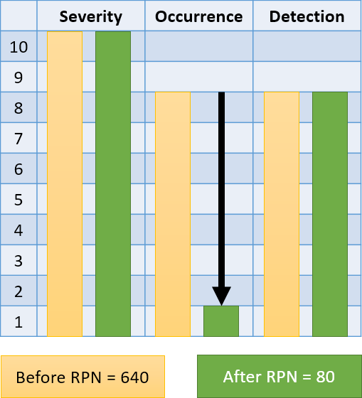 Reducing the RPN by reducing the occurrence ranking