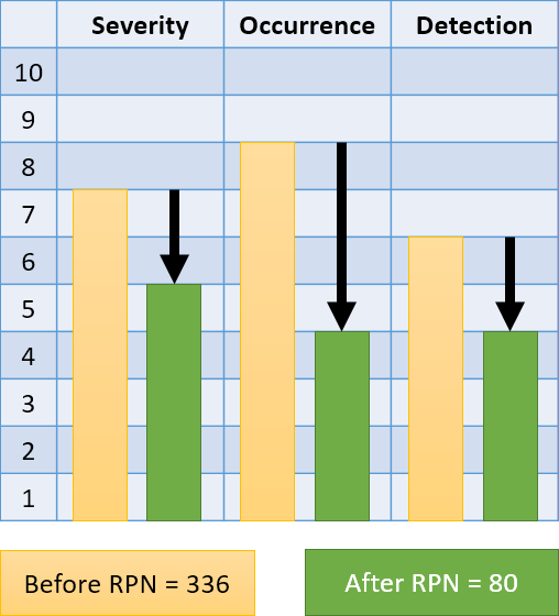 reducing the RPN for an FMEA