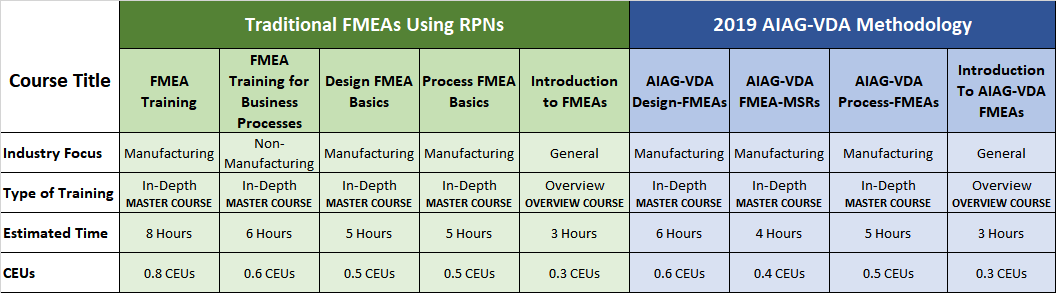 Online FMEA Training Course Comparison